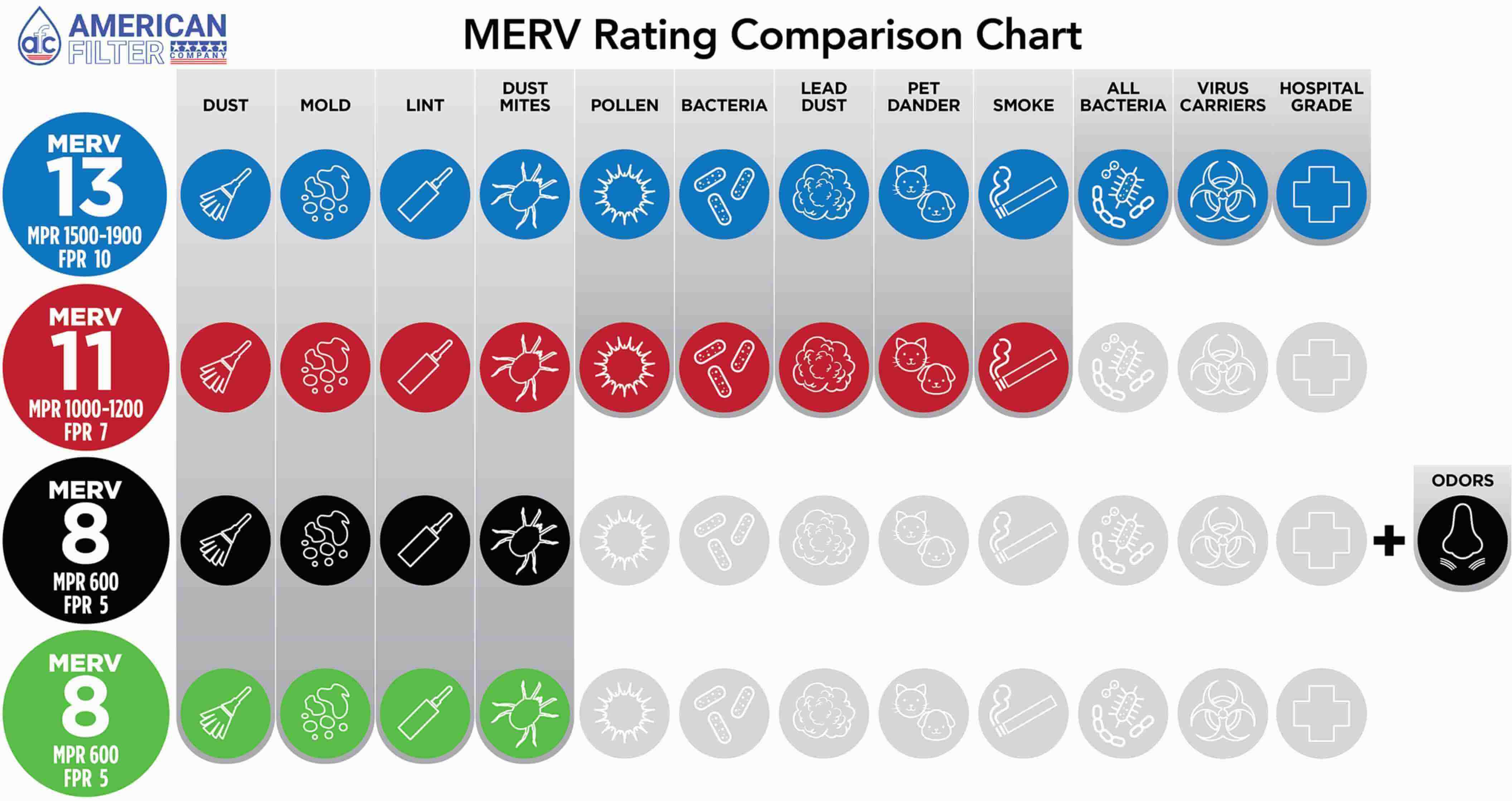MERV Rating Comparison Chart